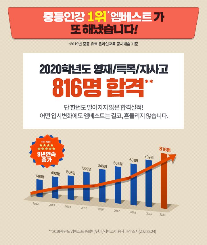 영재/특목/자사고 9년연속 성장